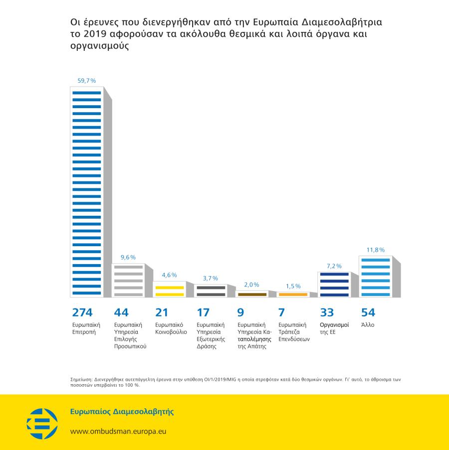 Οι έρευνες που διενεργήθηκαν από την Ευρωπαία Διαμεσολαβήτρια το 2019 αφορούσαν τα ακόλουθα θεσμικά και λοιπά όργανα και οργανισμούς