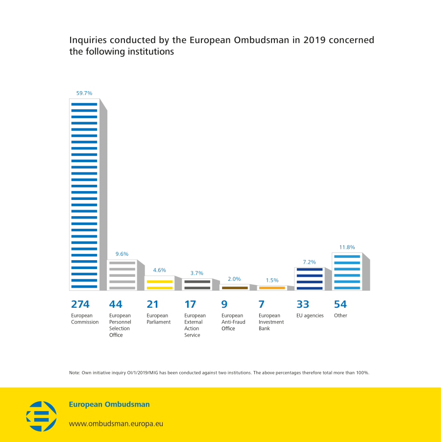 Inquiries conducted by the European Ombudsman in 2019 concerned the following institutions