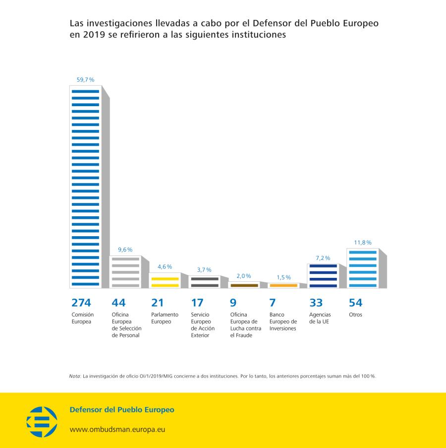 Las investigaciones llevadas a cabo por el Defensor del Pueblo Europeo en 2019 se refirieron a las siguientes instituciones