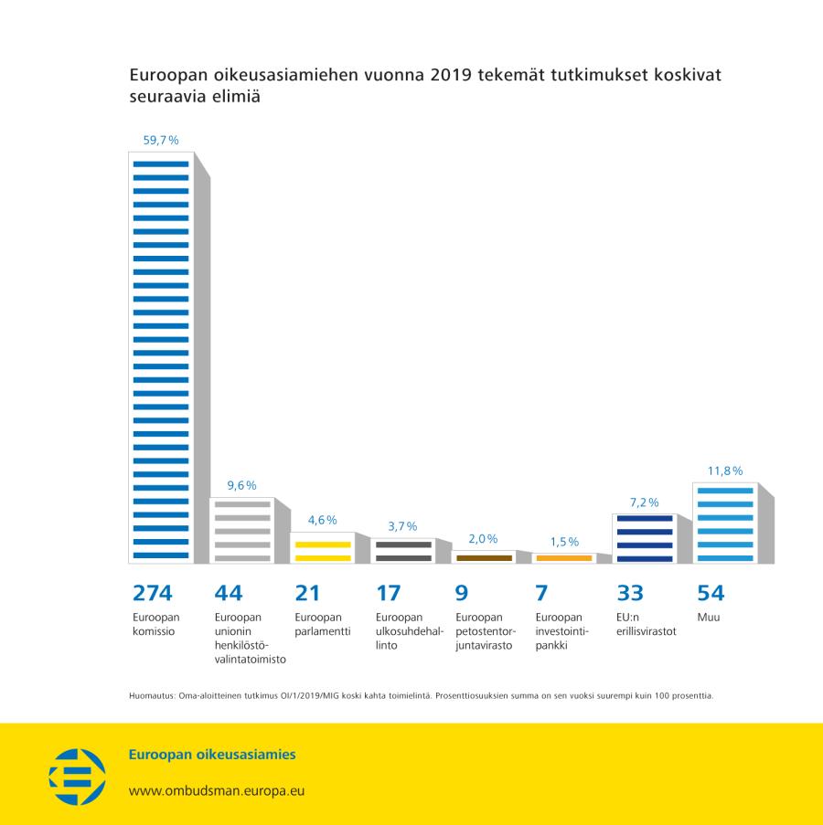 Euroopan oikeusasiamiehen vuonna 2019 tekemät tutkimukset koskivat seuraavia elimiä