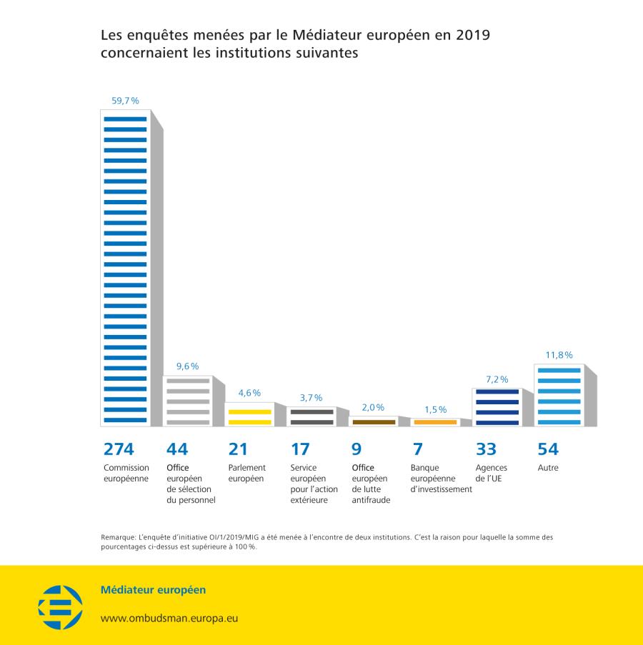 Les enquêtes menées par le Médiateur européen en 2019 concernaient les institutions suivantes