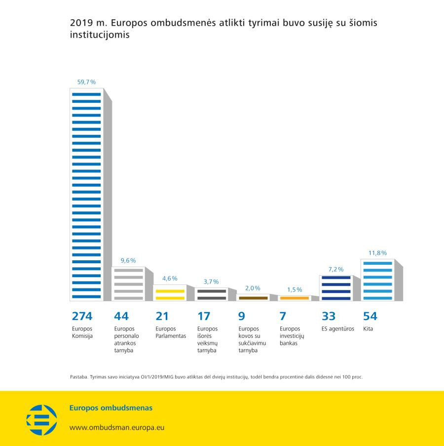 2019 m. Europos ombudsmenės atlikti tyrimai buvo susiję su šiomis institucijomis