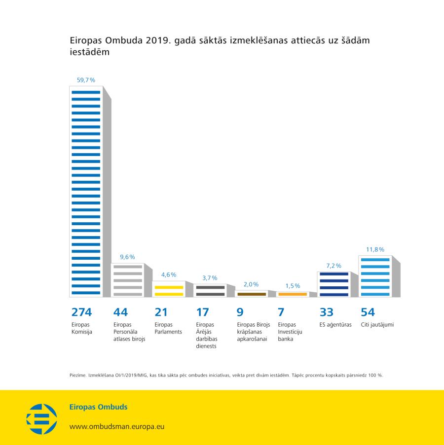 Eiropas Ombuda 2019. gadā sāktās izmeklēšanas attiecās uz šādām iestādēm