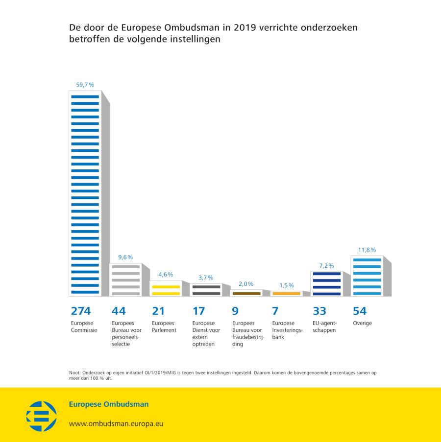 De door de Europese Ombudsman in 2019 verrichte onderzoeken betroffen de volgende instellingen
