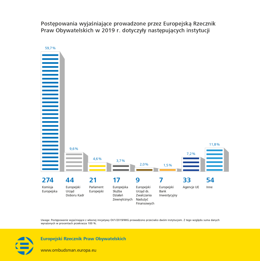 Postępowania wyjaśniające prowadzone przez Europejską Rzecznik Praw Obywatelskich w 2019 r. dotyczyły następujących instytucji
