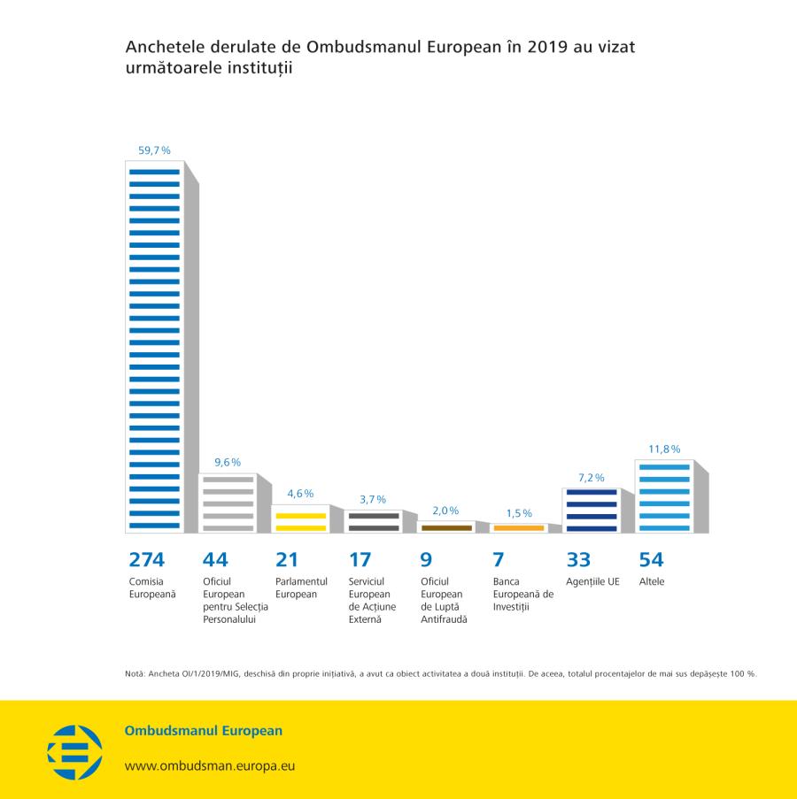 Anchetele derulate de Ombudsmanul European în 2019 au vizat următoarele instituții