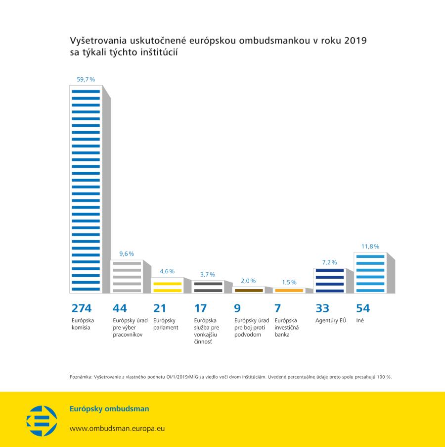 Vyšetrovania uskutočnené európskou ombudsmankou v roku 2019 sa týkali týchto inštitúcií