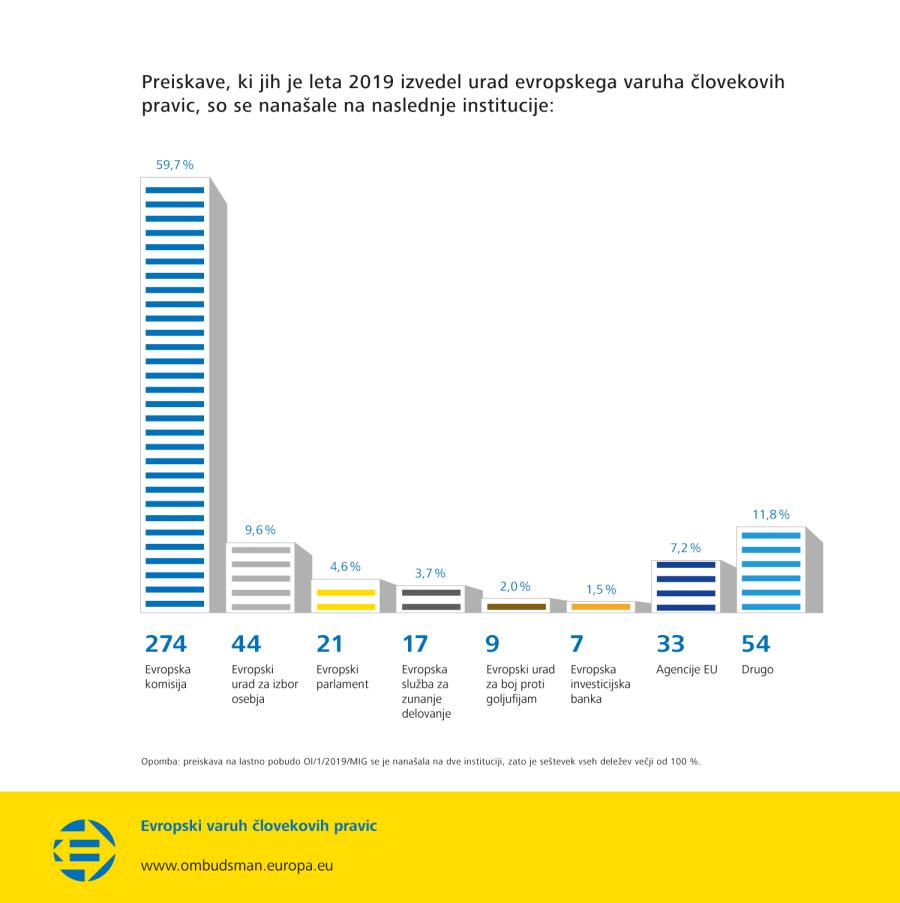 Preiskave, ki jih je leta 2019 izvedel urad evropskega varuha človekovih pravic, so se nanašale na naslednje institucije