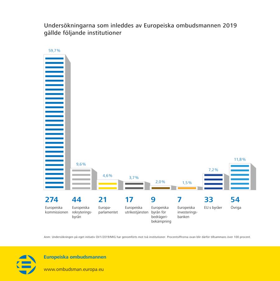 Undersökningarna som inleddes av Europeiska ombudsmannen 2019 gällde följande institutioner