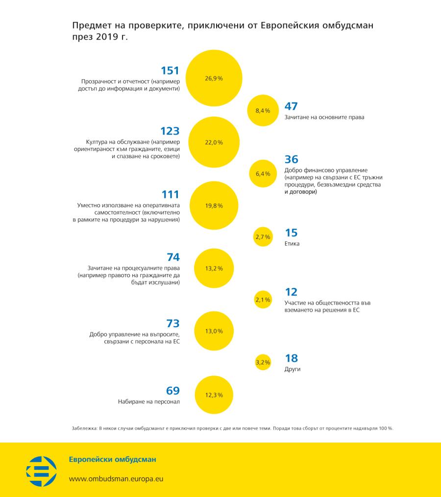 Предмет на проверките, приключени от Европейския омбудсман през 2019 г.