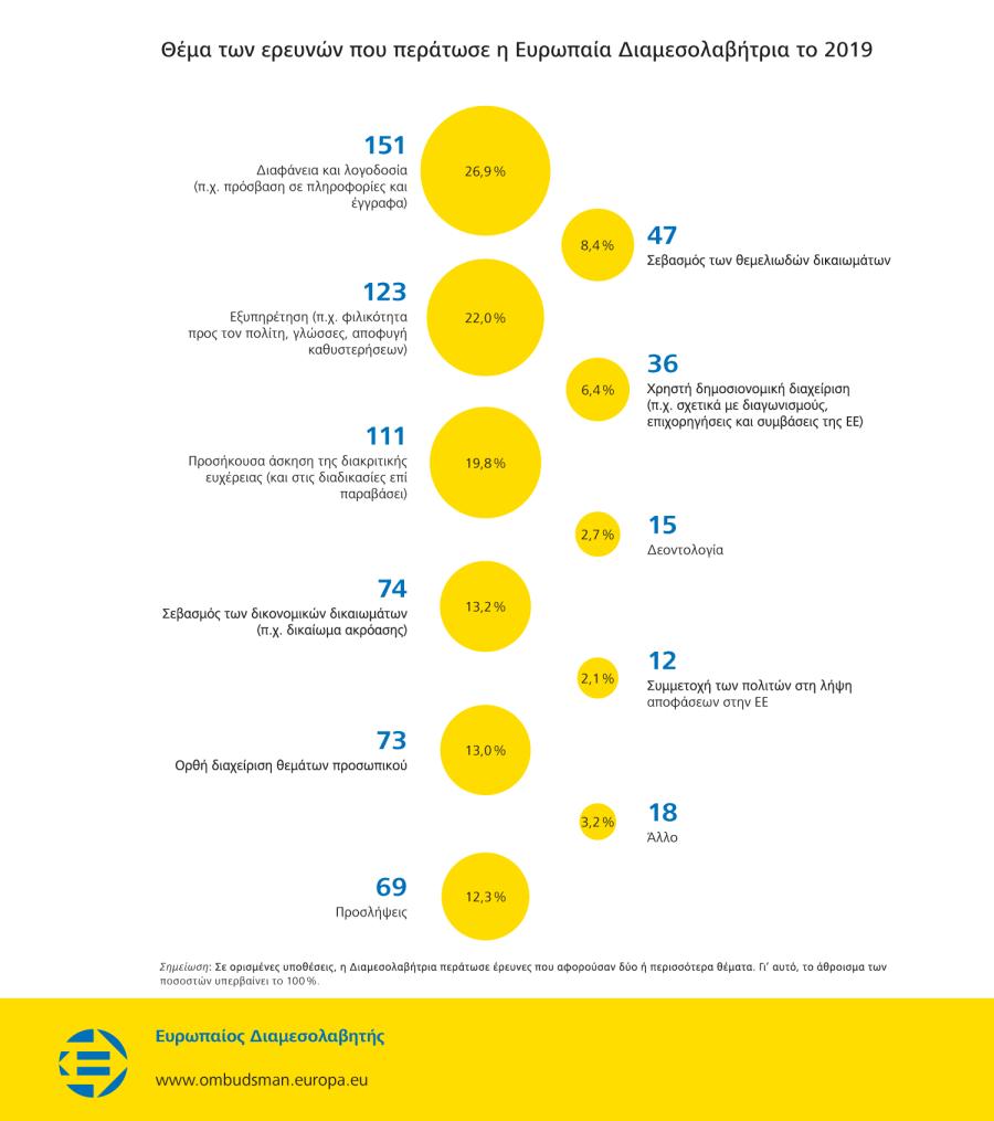 Θέμα των ερευνών που περάτωσε η Ευρωπαία Διαμεσολαβήτρια το 2019
