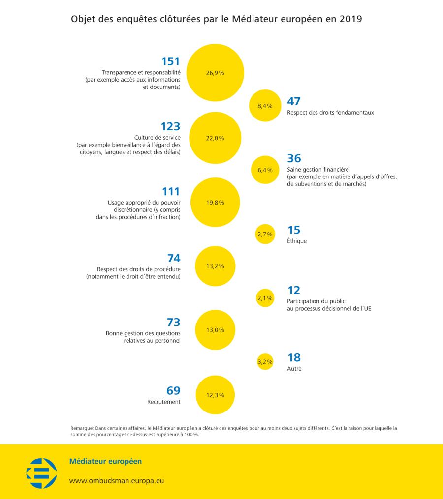 Objet des enquêtes clôturées par le Médiateur européen en 2019