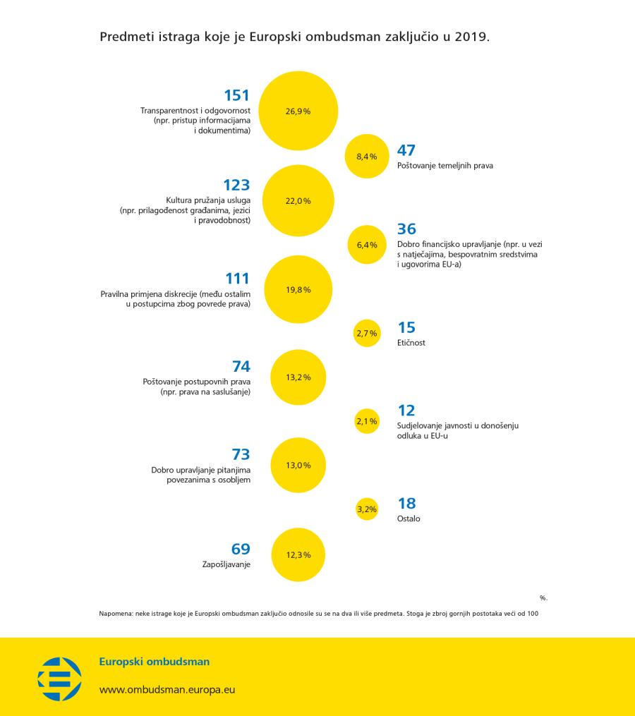 Predmeti istraga koje je Europski ombudsman zaključio u 2019.
