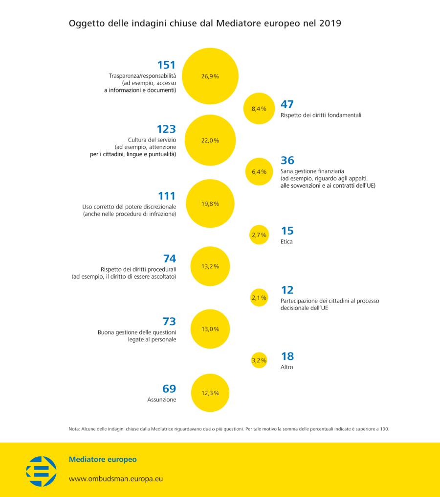 Oggetto delle indagini chiuse dal Mediatore europeo nel 2019
