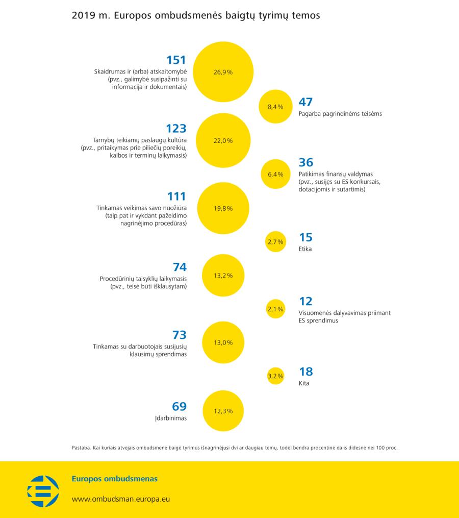 2019 m. Europos ombudsmenės baigtų tyrimų temos