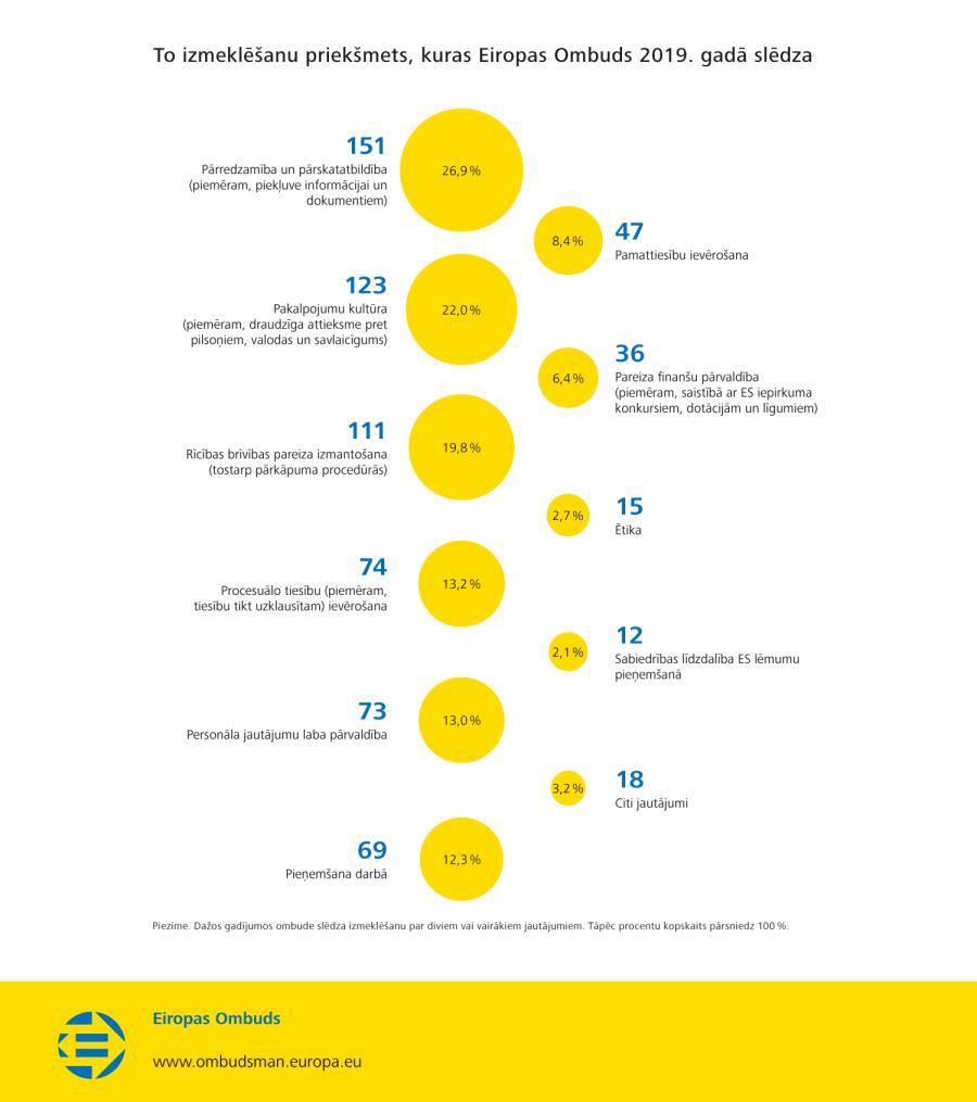 To izmeklēšanu priekšmets, kuras Eiropas Ombuds 2019. gadā slēdza