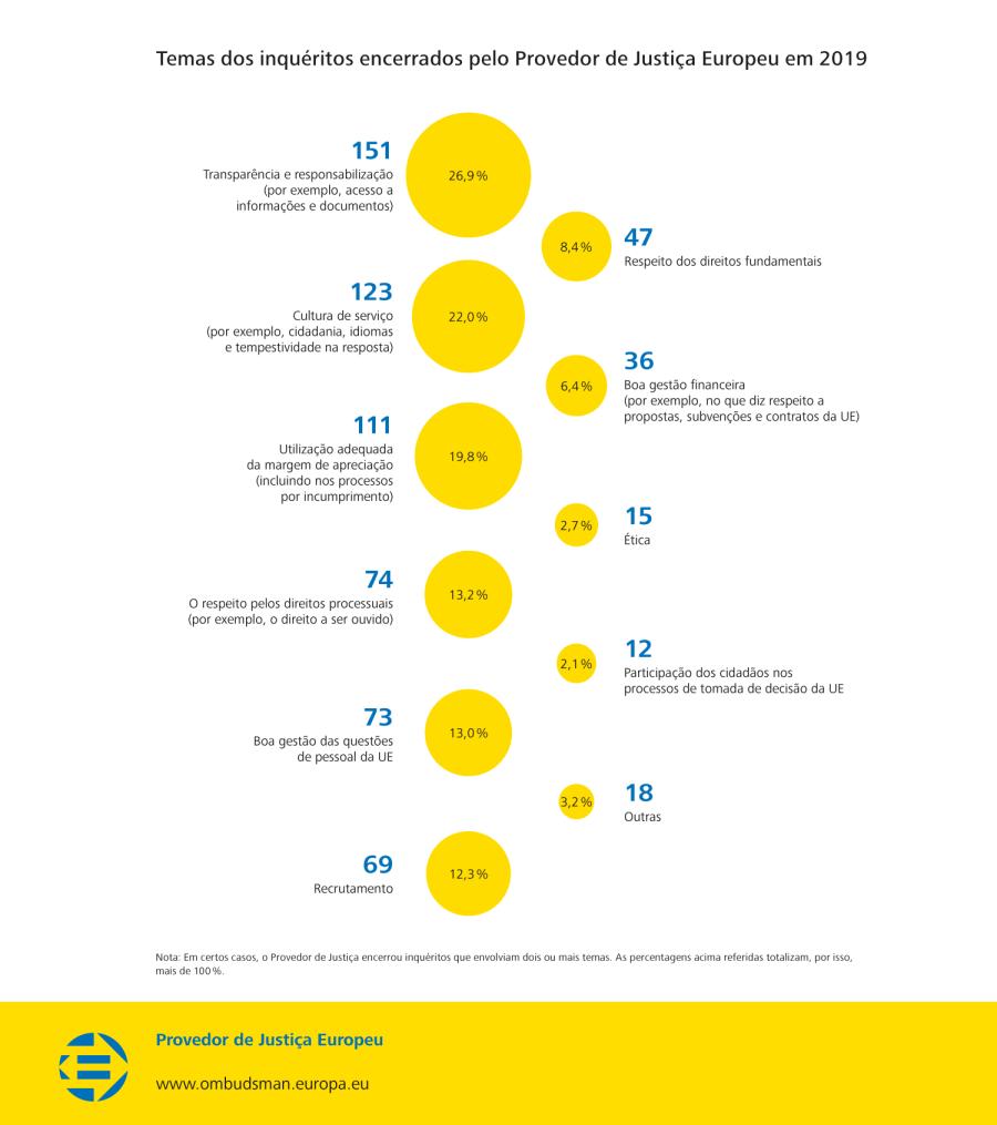 Temas dos inquéritos encerrados pelo Provedor de Justiça Europeu em 2019