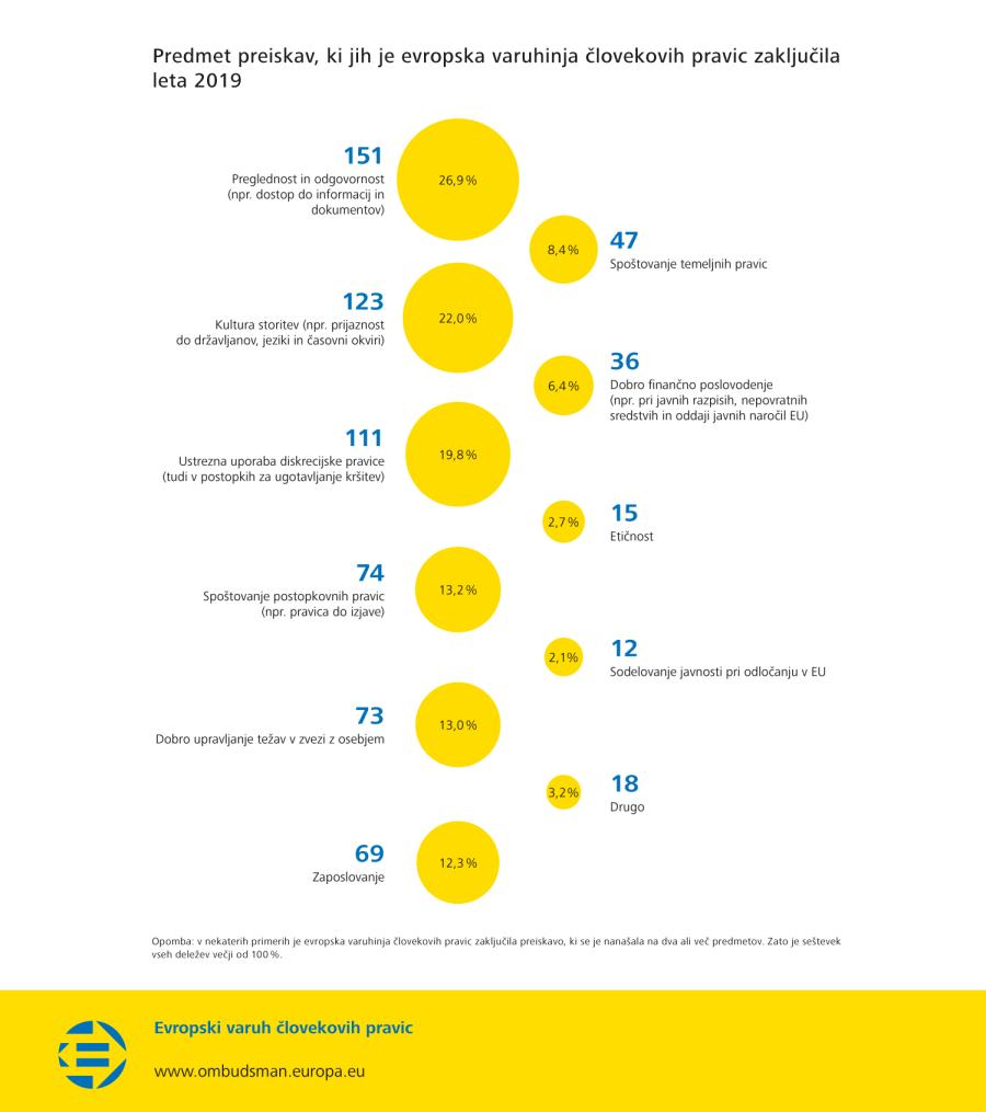 Predmet preiskav, ki jih je evropska varuhinja človekovih pravic zaključila leta 2019