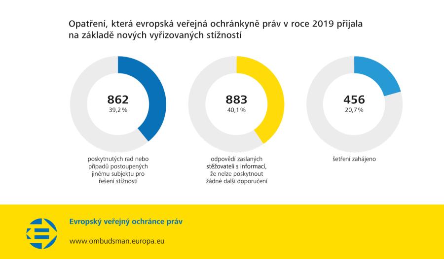 Opatření, která evropská veřejná ochránkyně práv v roce 2019 přijala na základě nových vyřizovaných stížností