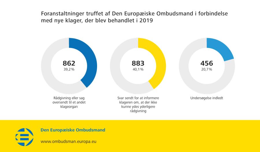 Foranstaltninger truffet af Den Europæiske Ombudsmand i forbindelse med nye klager, der blev behandlet i 2019