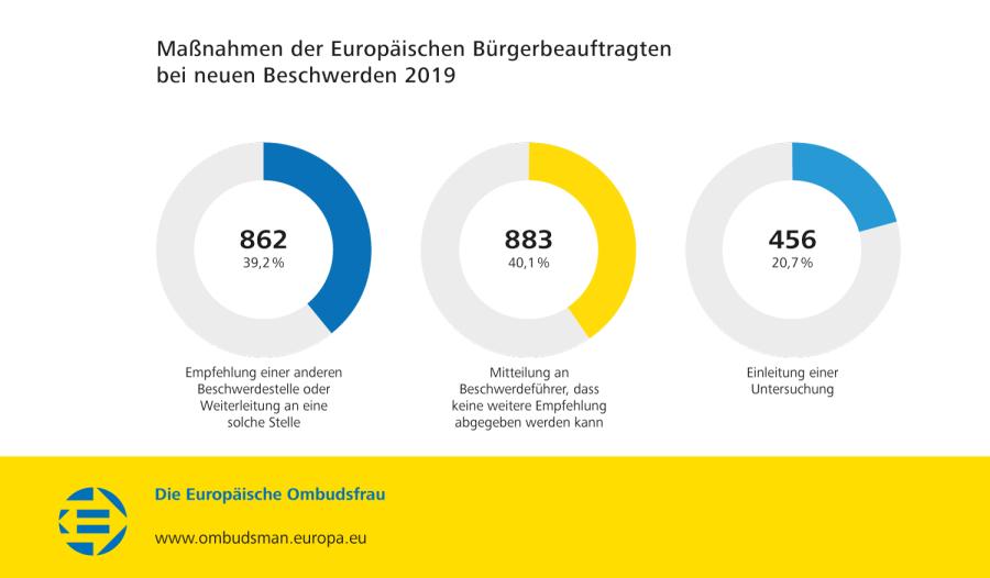 Maßnahmen der Europäischen Bürgerbeauftragten bei neuen Beschwerden 2019