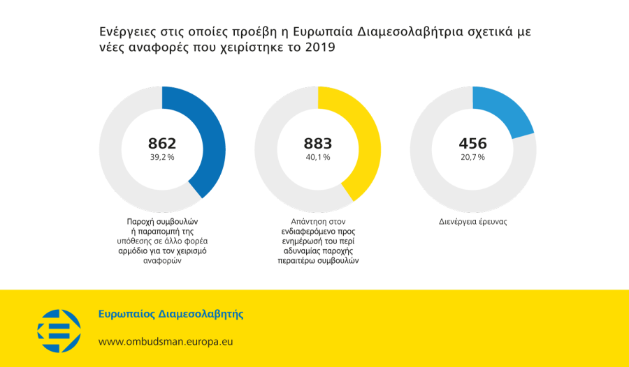 Ενέργειες στις οποίες προέβη η Ευρωπαία Διαμεσολαβήτρια σχετικά με νέες αναφορές που χειρίστηκε το 2019