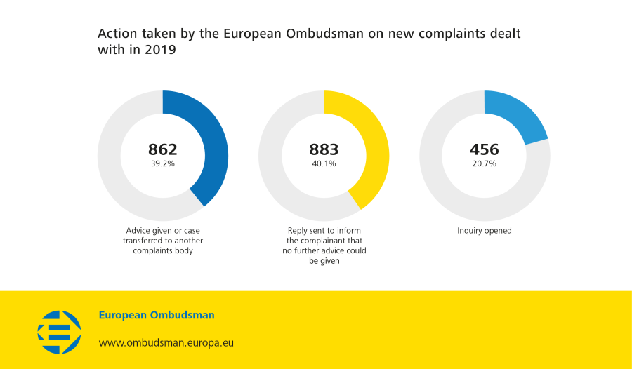 Action taken by the European Ombudsman on new complaints dealt with in 2019