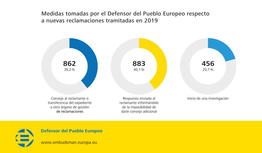 Medidas tomadas por el Defensor del Pueblo Europeo respecto a nuevas reclamaciones tramitadas en 2019