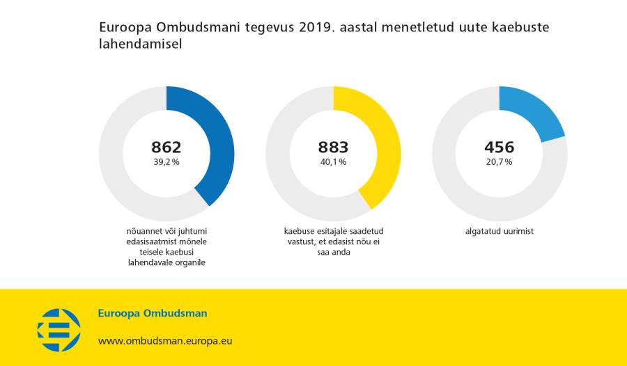 Euroopa Ombudsmani tegevus 2019. aastal menetletud uute kaebuste lahendamisel