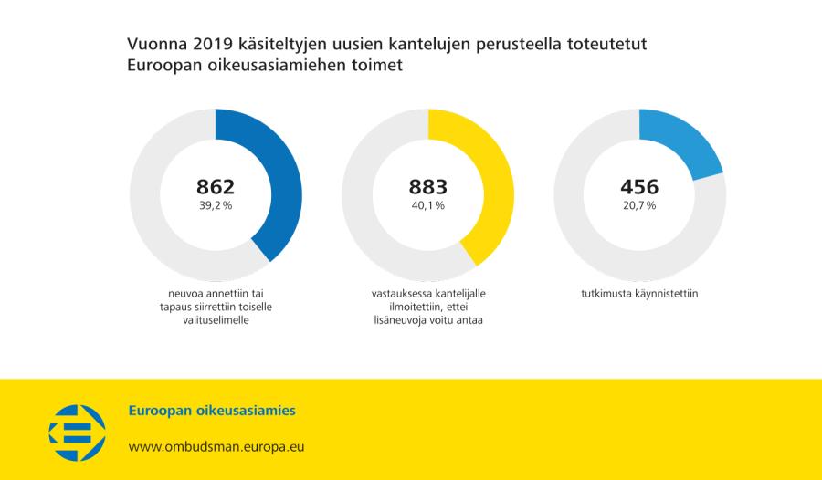 Vuonna 2019 käsiteltyjen uusien kantelujen perusteella toteutetut Euroopan oikeusasiamiehen toimet
