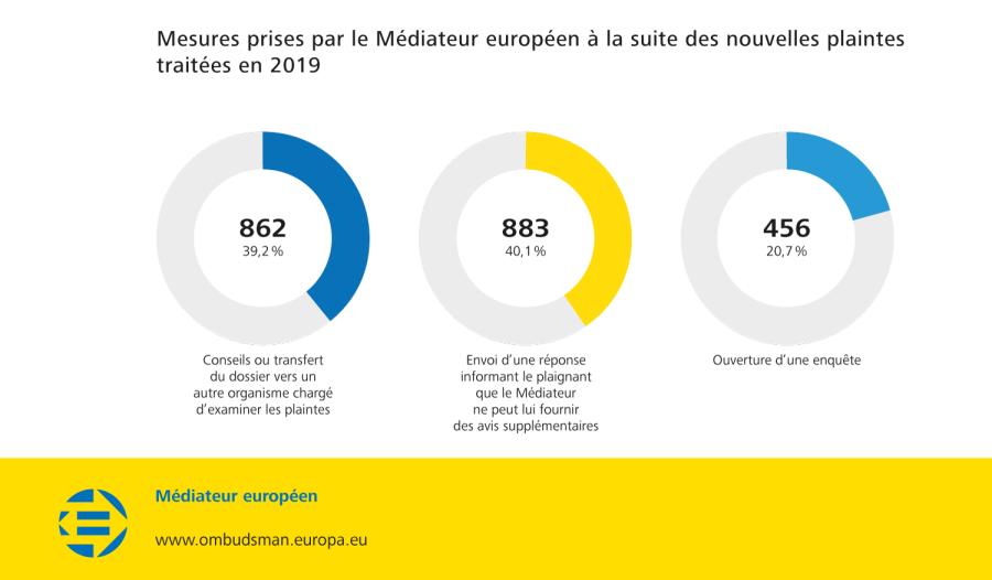Mesures prises par le Médiateur européen à la suite des nouvelles plaintes traitées en 2019