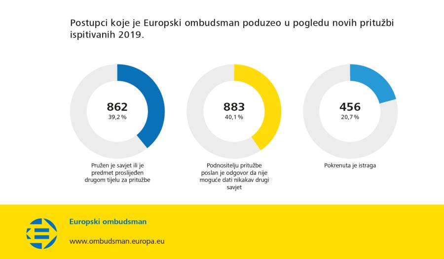 Postupci koje je Europski ombudsman poduzeo u pogledu novih pritužbi ispitivanih 2019.