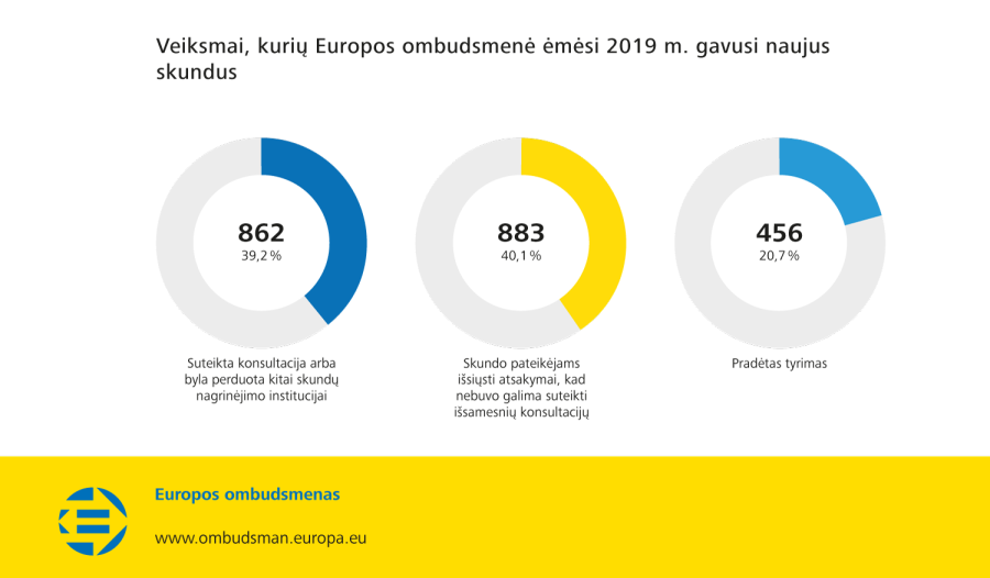 Veiksmai, kurių Europos ombudsmenė ėmėsi 2019 m. gavusi naujus skundus