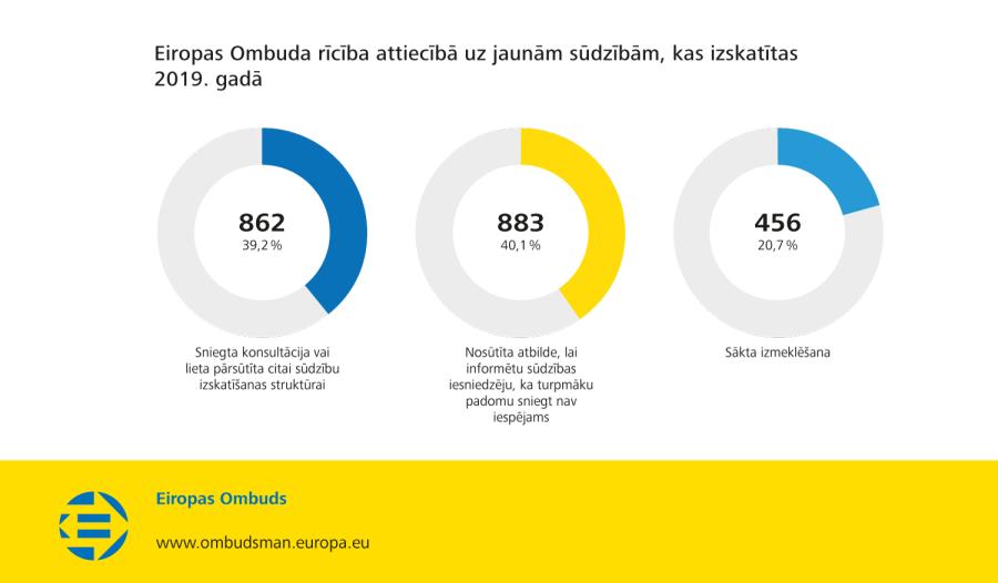 Eiropas Ombuda rīcība attiecībā uz jaunām sūdzībām, kas izskatītas 2019. gadā