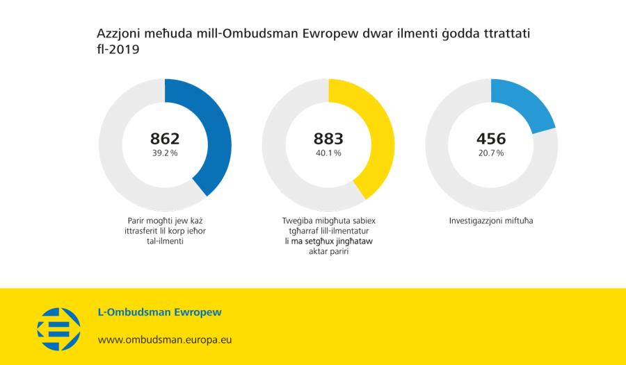 Azzjoni meħuda mill-Ombudsman Ewropew dwar ilmenti ġodda ttrattati fl-2019
