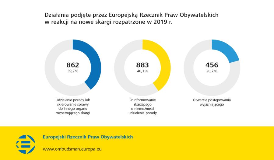 Działania podjęte przez Europejską Rzecznik Praw Obywatelskich w reakcji na nowe skargi rozpatrzone w 2019 r.