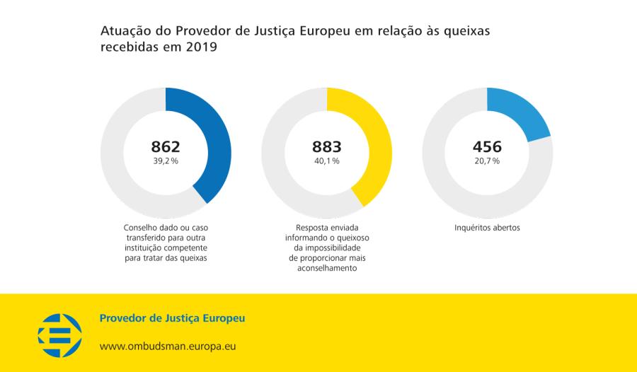 Atuação do Provedor de Justiça Europeu em relação às queixas recebidas em 2019