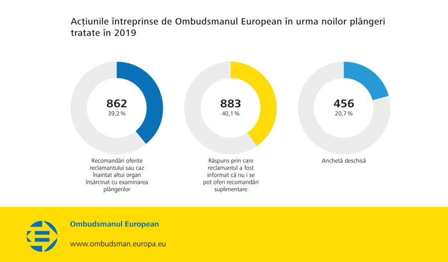 Acțiunile întreprinse de Ombudsmanul European în urma noilor plângeri tratate în 2019