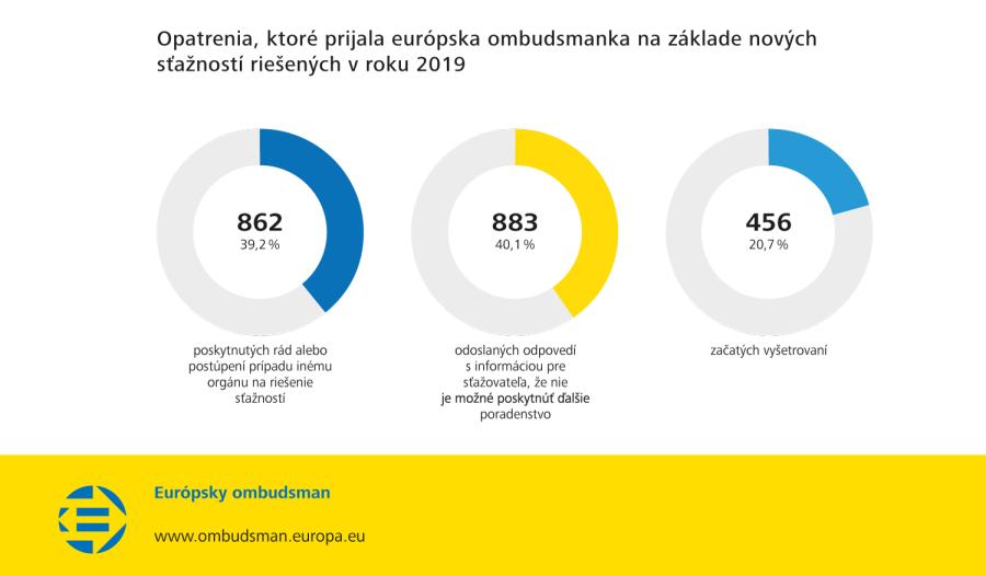 Opatrenia, ktoré prijala európska ombudsmanka na základe nových sťažností riešených v roku 2019