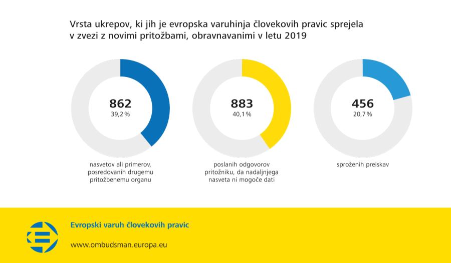 Vrsta ukrepov, ki jih je evropska varuhinja človekovih pravic sprejela v zvezi z novimi pritožbami, obravnavanimi v letu 2019