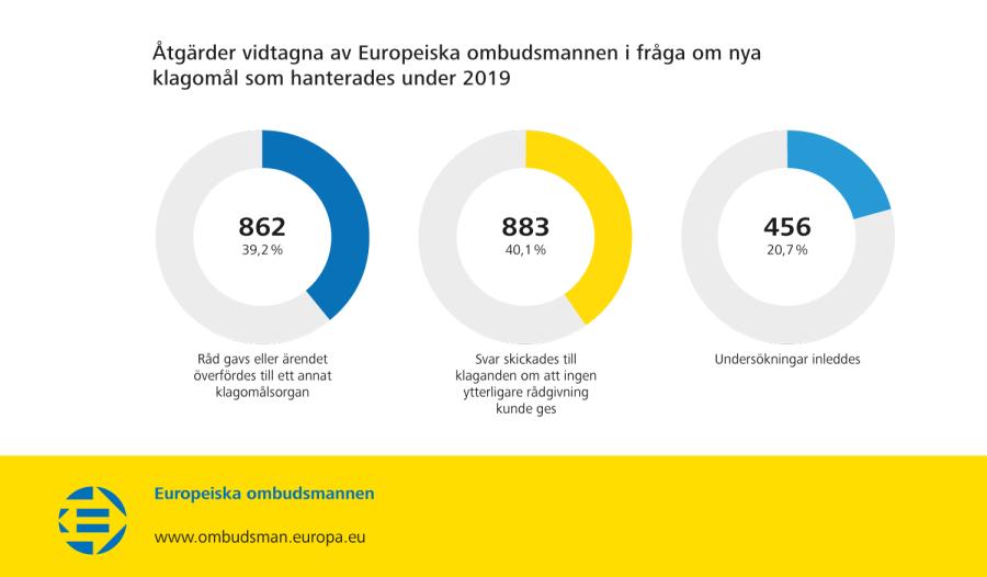Åtgärder vidtagna av Europeiska ombudsmannen i fråga om nya klagomål som hanterades under 2019