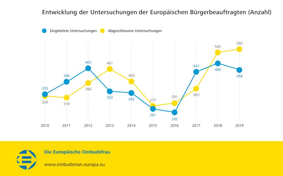 Entwicklung der Untersuchungen der Europäischen Bürgerbeauftragten (Anzahl)