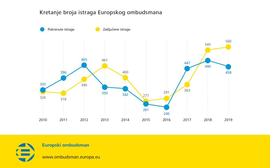 Kretanje broja istraga Europskog ombudsmana