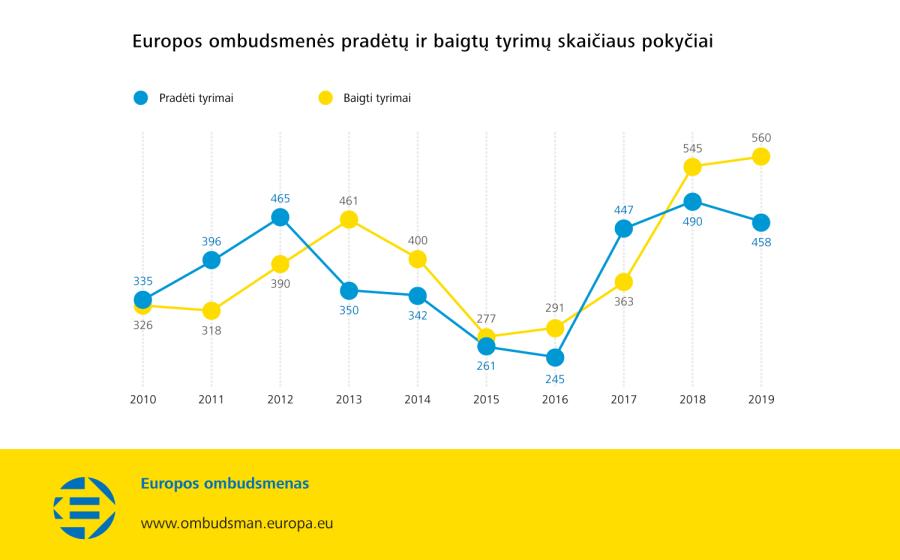 Europos ombudsmenės pradėtų ir baigtų tyrimų skaičiaus pokyčiai