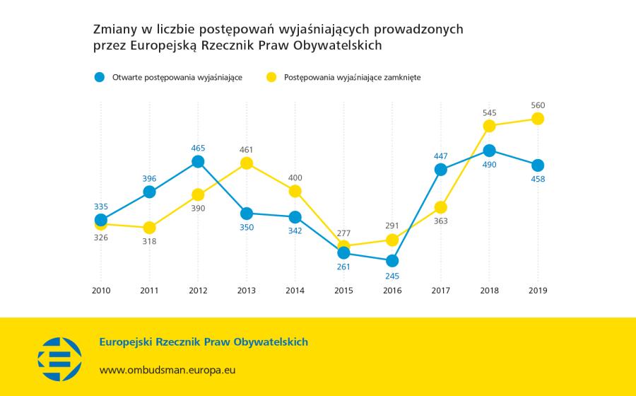 Zmiany w liczbie postępowań wyjaśniających prowadzonych przez Europejską Rzecznik Praw Obywatelskich