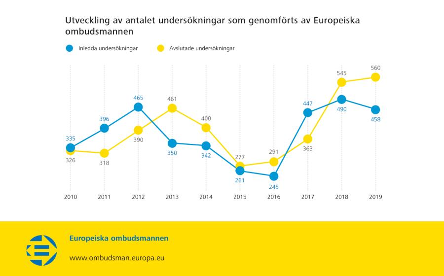 Utveckling av antalet undersökningar som genomförts av Europeiska ombudsmannen