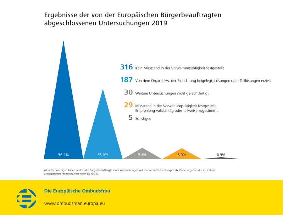 Ergebnisse der von der Europäischen Bürgerbeauftragten abgeschlossenen Untersuchungen 2019