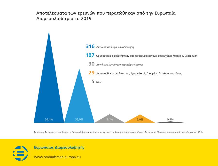 Αποτελέσματα των ερευνών που περατώθηκαν από την Ευρωπαία Διαμεσολαβήτρια το 2019