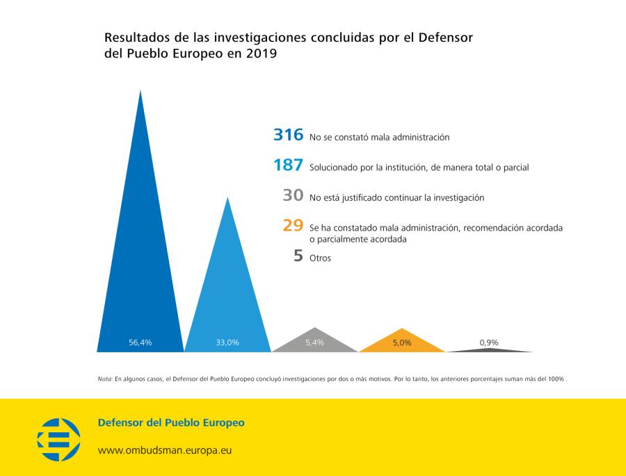 Resultados de las investigaciones concluidas por el Defensor del Pueblo Europeo en 2019