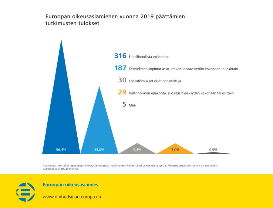 Euroopan oikeusasiamiehen vuonna 2019 päättämien tutkimusten tulokset